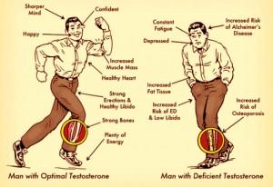 Quando os níveis de testosterona de um homem ficam muito baixos, ele vai ficar deprimido, muito cansado e estará correndo o risco de ter problemas maiores, como por exemplo, o Mal de Alzheimer´s. Segundo o médico americano Dr. Mark Hyman, especialista em diabetes, uma das principais causas desse problema é o consumo de açúcar refinado!