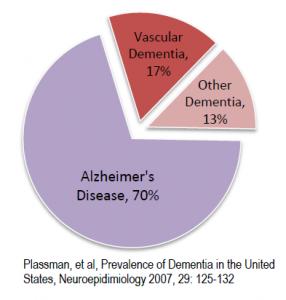 O Mal de Alzheimer constitui de 60 a 80% dos casos de demência.